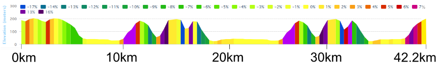 Bath Marathon Course Elevation
